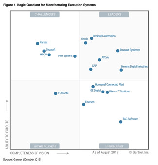 Gartner 2019 MES Magic Quadrant
