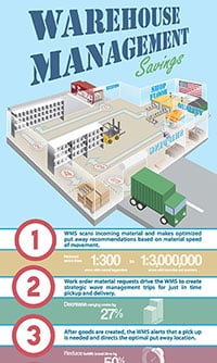 Download this infographic to see where you can find savings in your warehouse